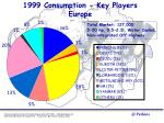 1999 consumption key players europe