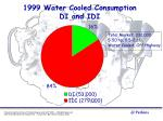 1999 water cooled consumption di and idi