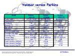 yanmar versus perkins
