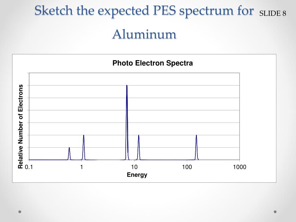 Ppt Photoelectron Spectroscopy Powerpoint Presentation Free Download Id 5612023
