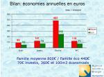 bilan conomies annuelles en euros eau nergie