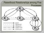 parenthood relationships among five processes