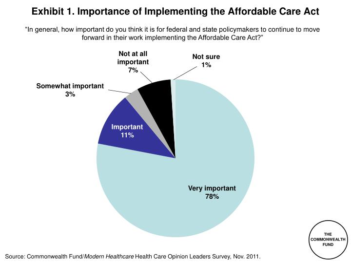 exhibit 1 importance of implementing the affordable care act n.