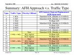 summary afh approach v s traffic type