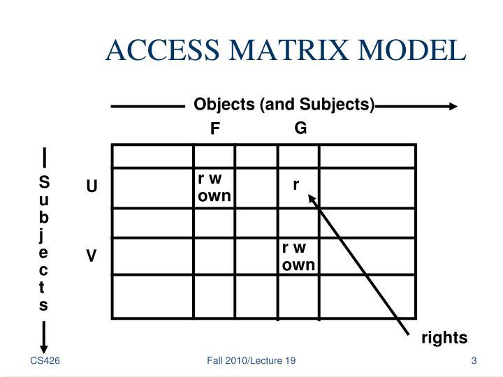 Access matrix model