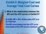 exhibit 6 marginal cost and average total cost curves3