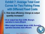 exhibit 7 average total cost curves for two fishing firms with different fixed costs2