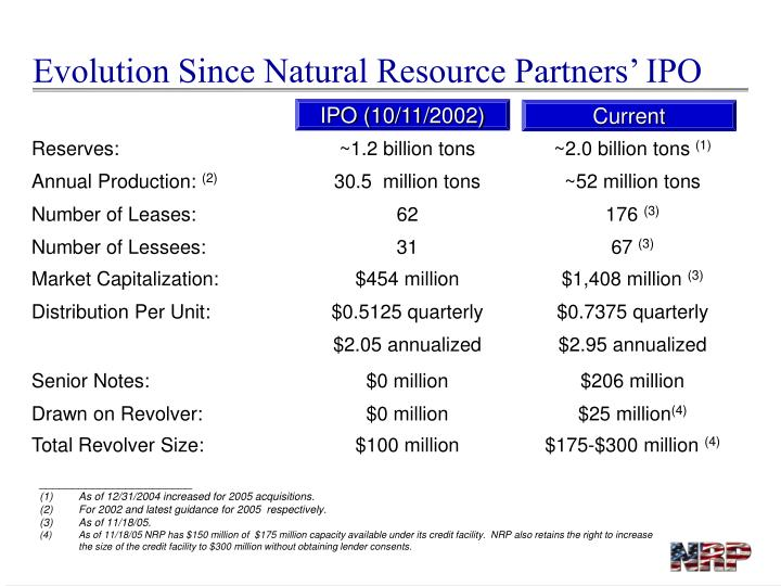 Evolution Since Natural Resource Partners' IPO