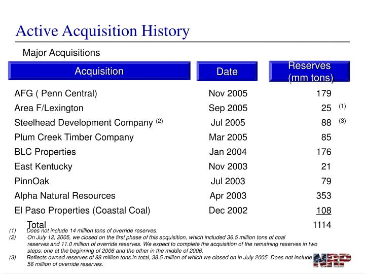 Active Acquisition History