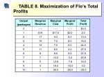 table 8 maximization of flo s total profits