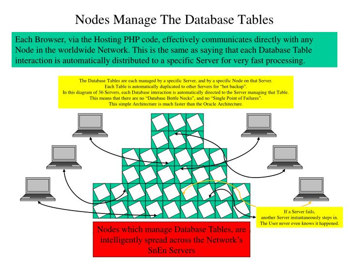 Nodes which manage Database Tables, are intelligently spread across the Network's SnEn Servers