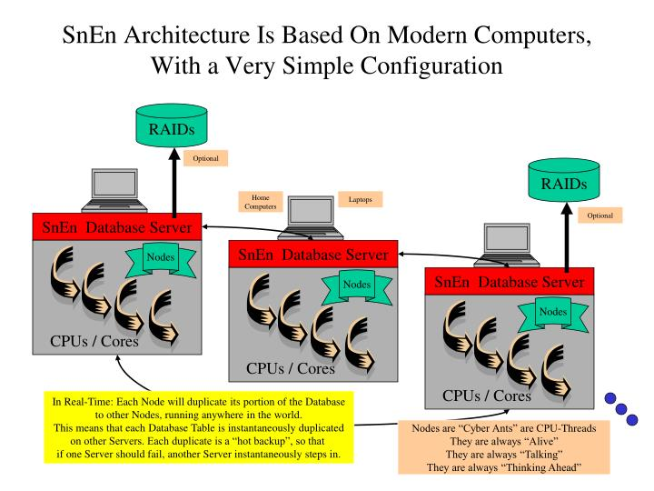 Snen architecture is based on modern computers with a very simple configuration