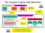 the snippet engine and websites