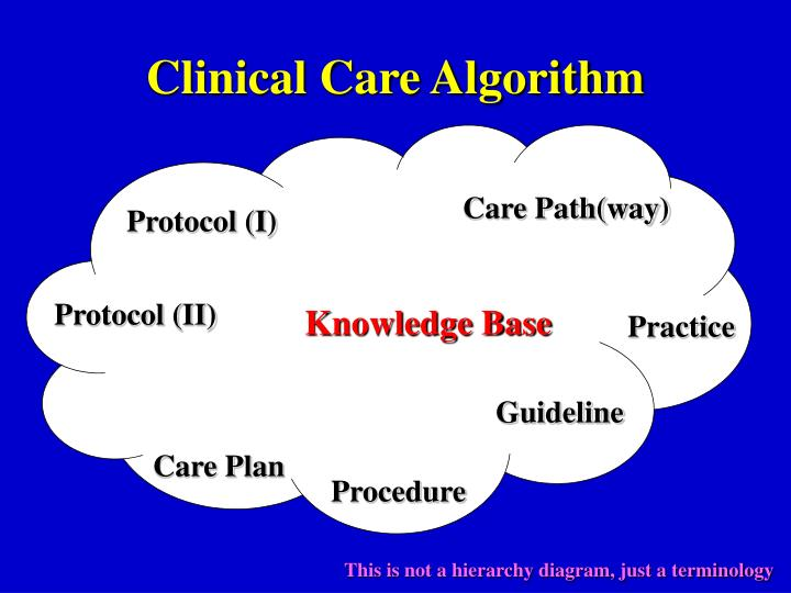 Clinical Care Algorithm