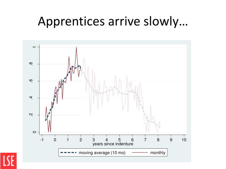 Apprentices arrive slowly…