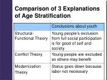 comparison of 3 explanations of age stratification1