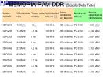 memoria ram ddr double data rate