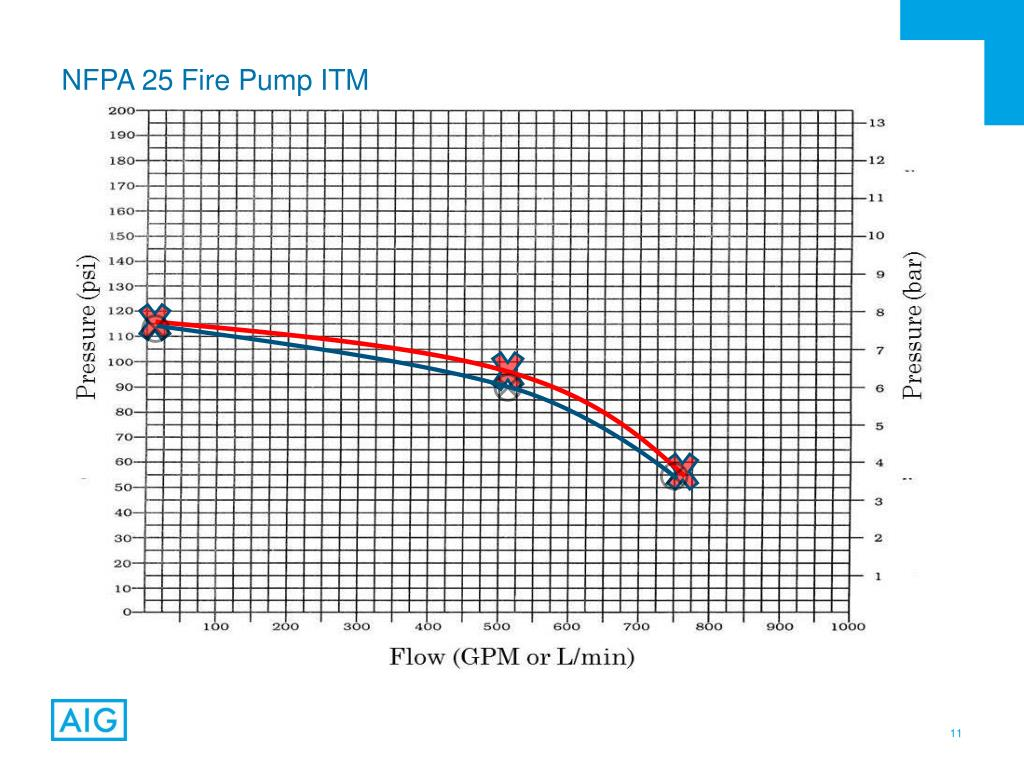 PPT - NFPA Standard 25 2014: ITM of Fire Pump Systems
