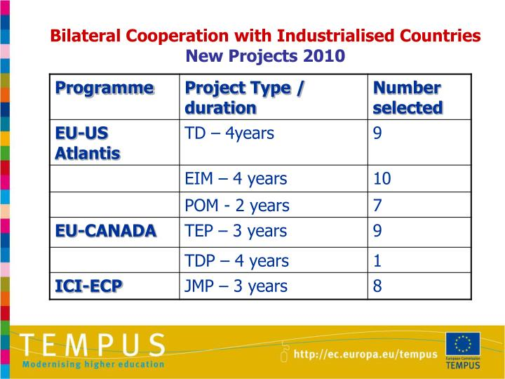 Bilateral Cooperation with Industrialised Countries