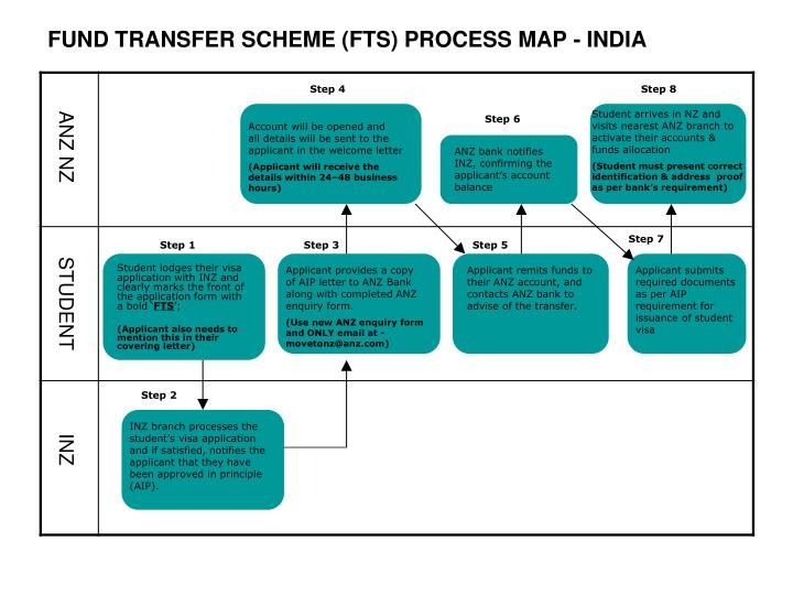 fund transfer scheme fts process map india n.