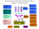 scheme of processes forming the electrodynamic model of atmosphere ionosphere coupling