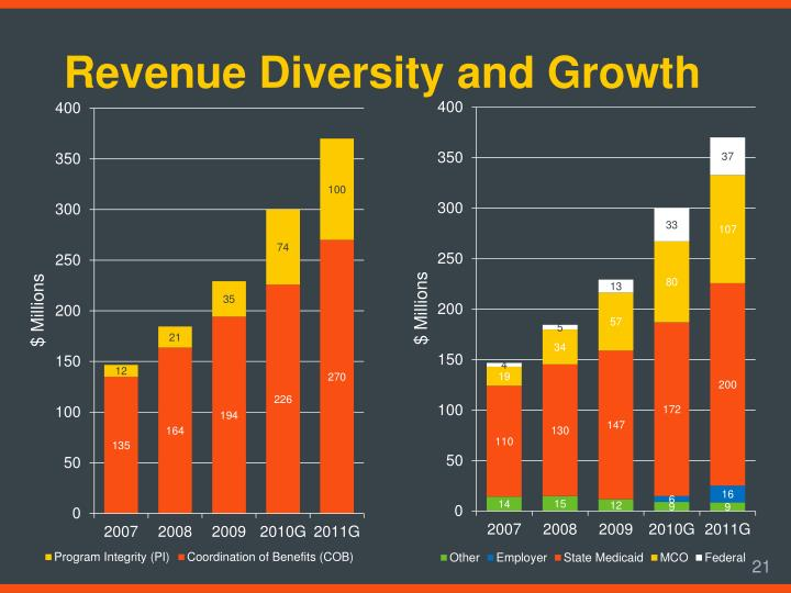 Revenue Diversity and Growth