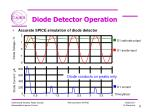 diode detector operation