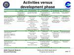 activities versus development phase