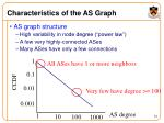 characteristics of the as graph