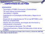 competitividad de las pymes