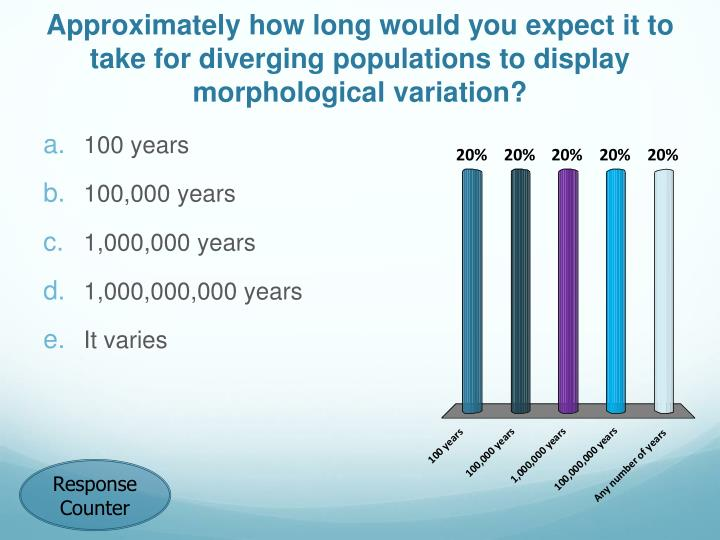 Approximately how long would you expect it to take for diverging populations to display morphological variation?