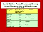 ex 8 2 matched pairs of companies showing competitive advantage and disadvantage selected