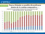 nueva zelanda es posible diversificarse dentro de la ventaja comparativa