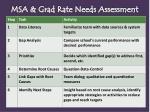 msa grad rate needs assessment