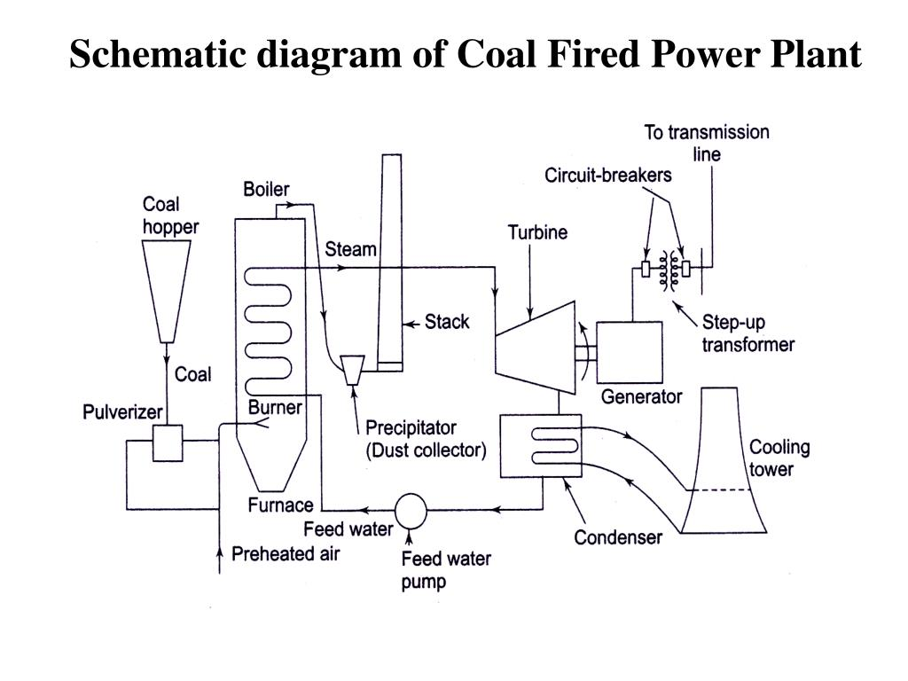 Ppt - Thermal Power Plant Powerpoint Presentation