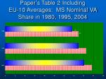 paper s table 2 including eu 10 averages ms nominal va share in 1980 1995 2004