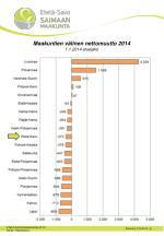 maakuntien v linen nettomuutto 2014 1 1 2014 aluejako