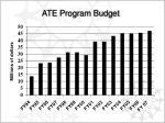 ate program budget