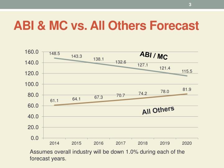 Abi mc vs all others forecast