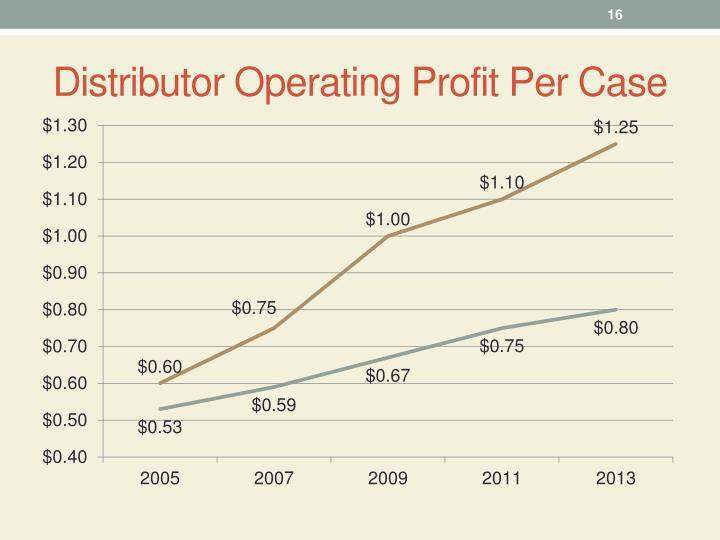 Distributor Operating Profit Per Case
