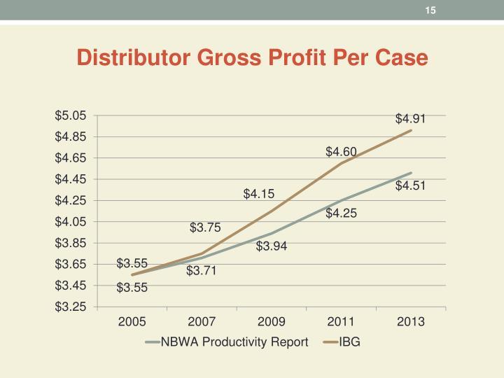 Distributor Gross Profit Per Case