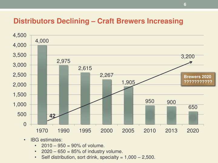 Distributors Declining – Craft Brewers Increasing