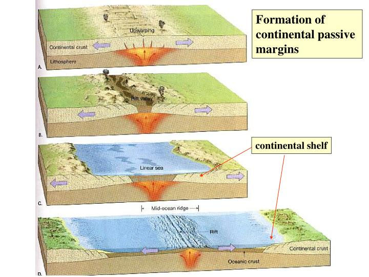 Formation of continental passive margins