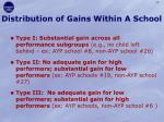 distribution of gains within a school