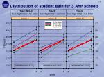 distribution of student gain for 3 ayp schools