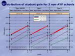 distribution of student gain for 3 non ayp schools