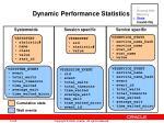 dynamic performance statistics