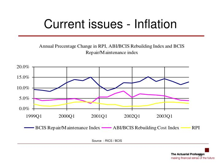 Current issues - Inflation
