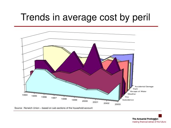 Trends in average cost by peril