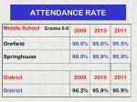 attendance rate1